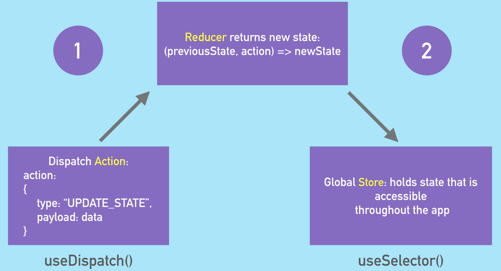 A diagram that shows the flow of data in Redux, along with where Redux hooks are used in the data flow